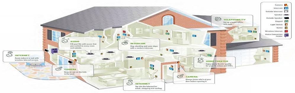 Aree attivit - Impianto elettrico di casa ...